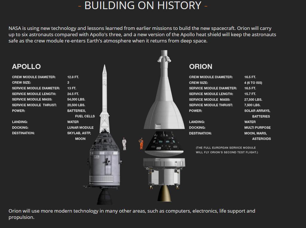 Comparativa Apolo - Orion