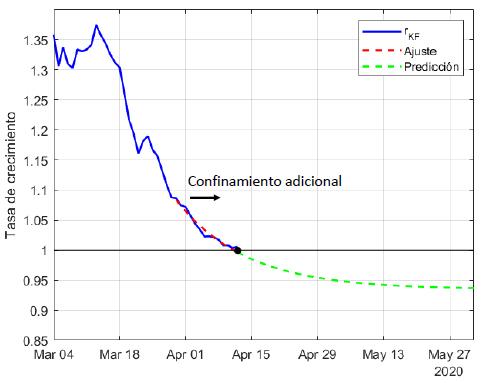 Análisis de la tasa de crecimiento en España. Análisis de la evolución del COVID-19 mediante filtros de Kalman por Gómez, Rosendo y González (Universidad de Sevilla -  2020).