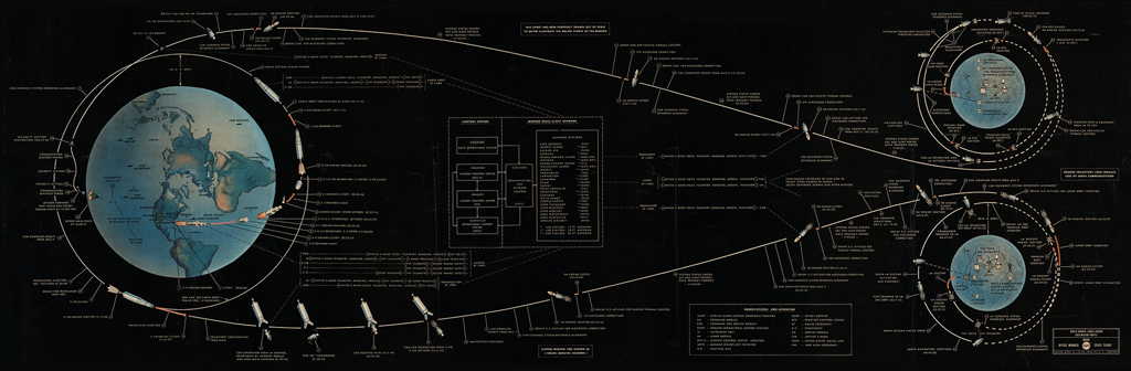 Apollo Manned Lunar Landing GOSS Mission Profile - poster NASM